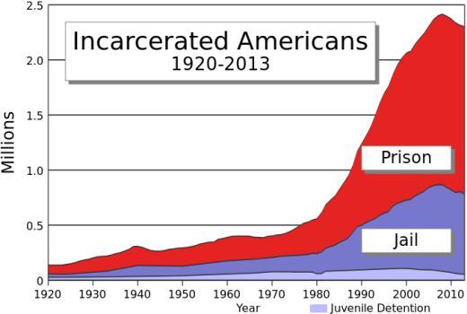 Заключённых в США, включая СИЗО (млн)