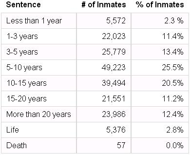 сша Заключенных в федеральных тюрьмах по сроку приговора на ноябрь