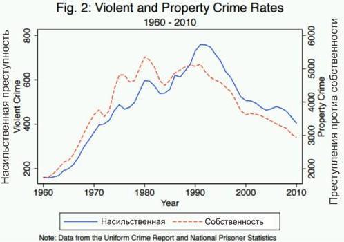сша Насильственная преступность и преступления против собственности