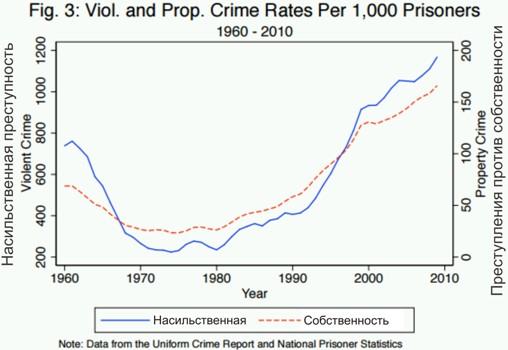 сша Заключенных за насильственные преступления и преступления против собственности
