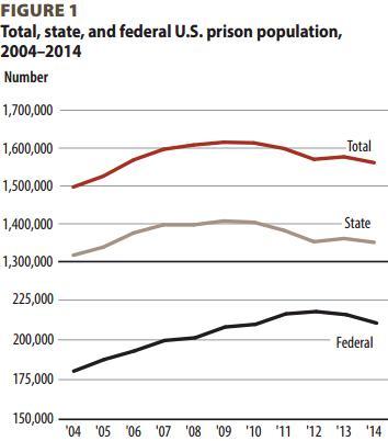 Заключённых в США (чёрная - федеральные тюрьмы, коричневая - штатов)