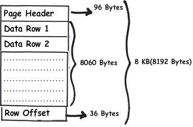 SQL Server interview questions: - What is Page, page split and row