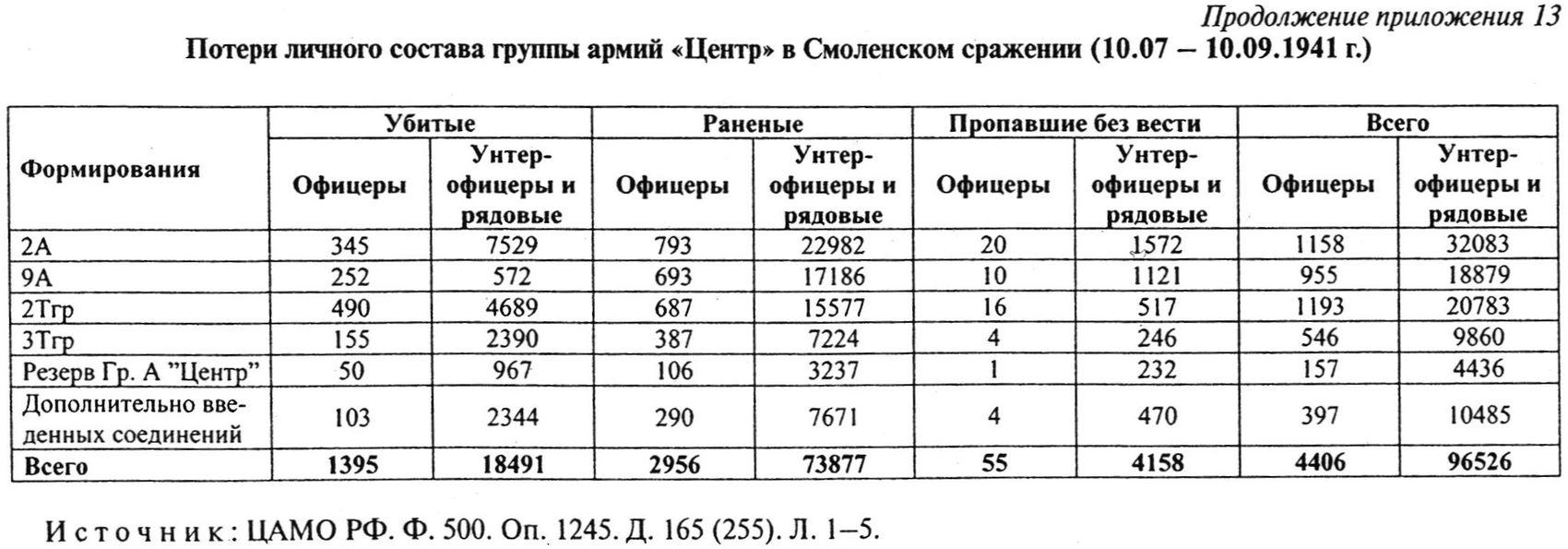 Smolensk_losses.jpg