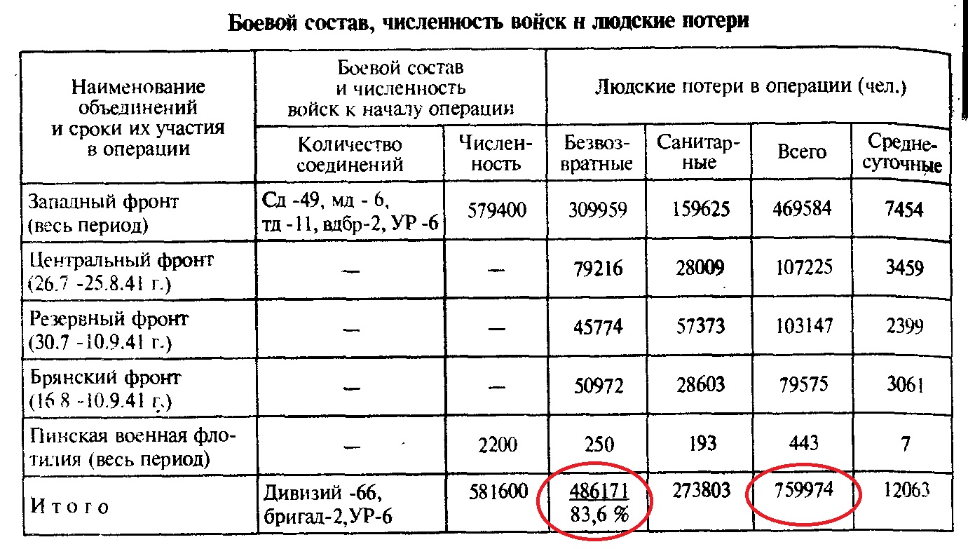 Smolensk_losses_Krivosheev.jpg