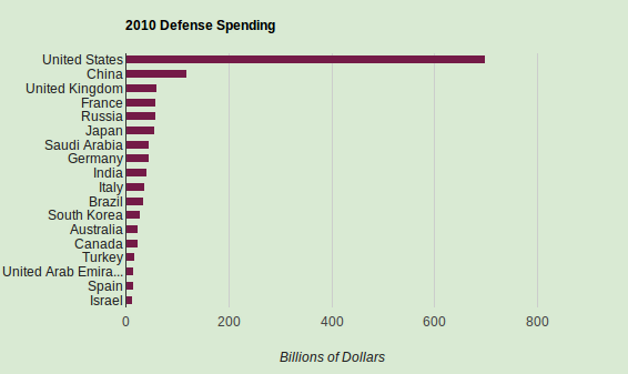Defense_Spending_by_Country_2010-570x288