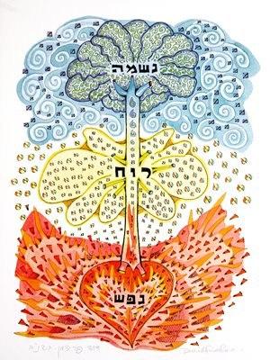 Резултат с изображение за нефеш руах нешама
