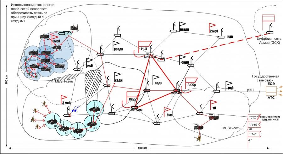 мобильной сети «Мегафона»
