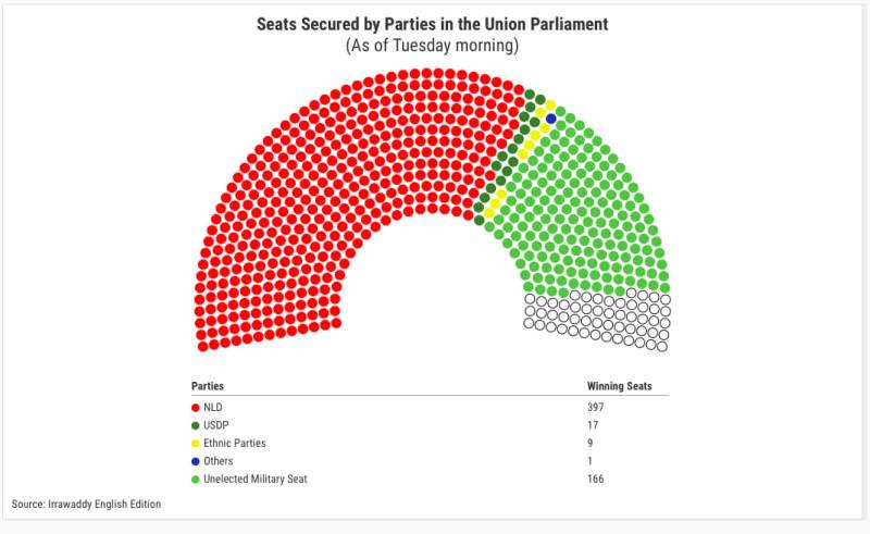 Предварительные результаты выборов в парламент по состоянию на утро 10 ноября. Вряд ли они существенным образом изменятся. Красный цвет - правящая Национальная лига за демократию, темно-зеленый - оппозиционная Партия сплоченности и развития Союза, желтый - этнические партии. Светло-зеленым цветом обозначены военные, назначаемые в парламент главкомом вооруженных сил в рамках 25-процентной квоты.