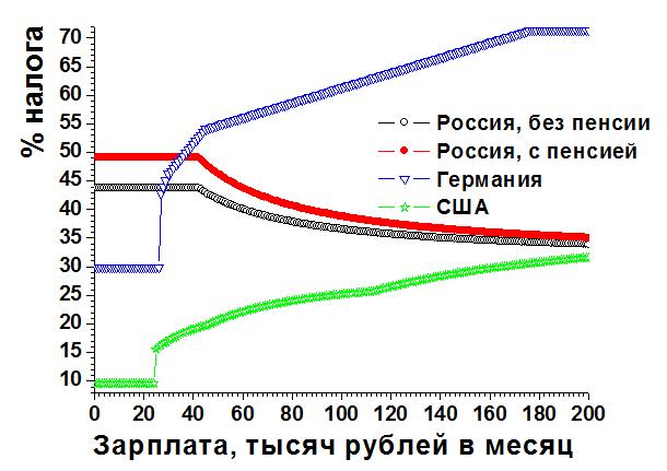 Сравнение налоговых ставок в России, Германии и США с учётом НДС
