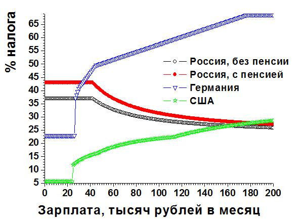 Сравнение налоговых ставок в России, Германии и США без учёта НДС