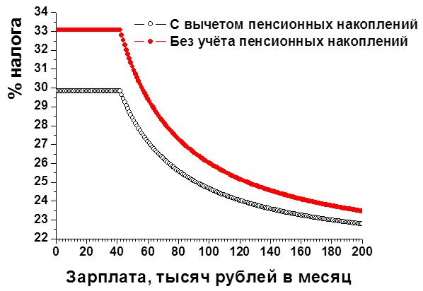 Russia no NDS
