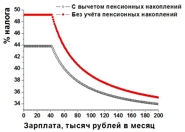 Налоговые ставки в России с учётом НДС