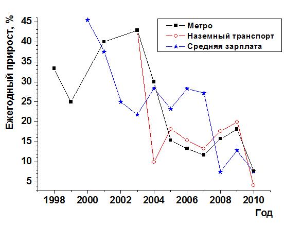 Темпы роста средней заработной платы в России и тарифов на общественный транспорт в Москве