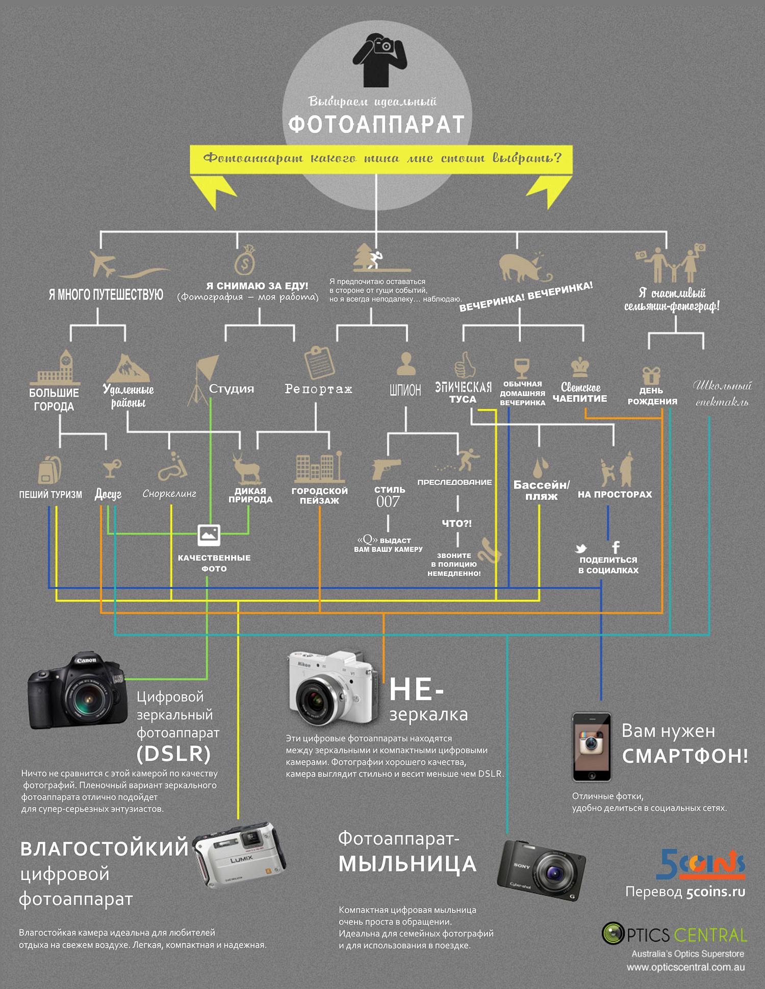 инфографика-какой-нужен-фотоаппарат-мыльница-зеркалка-346239
