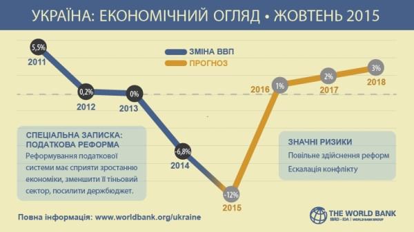 prognoz-dlja-ukrainy