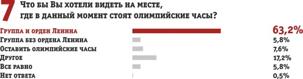 опрос графики7