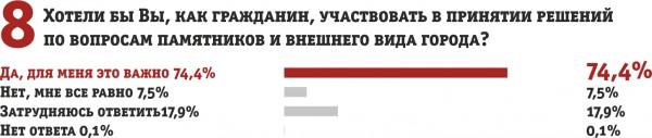 опрос графики8