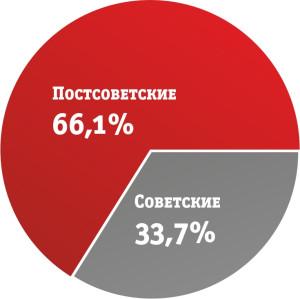 опрос графики9