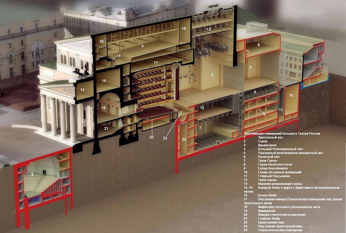 Реконструкция Большого театра в Москве.  Фотографии.