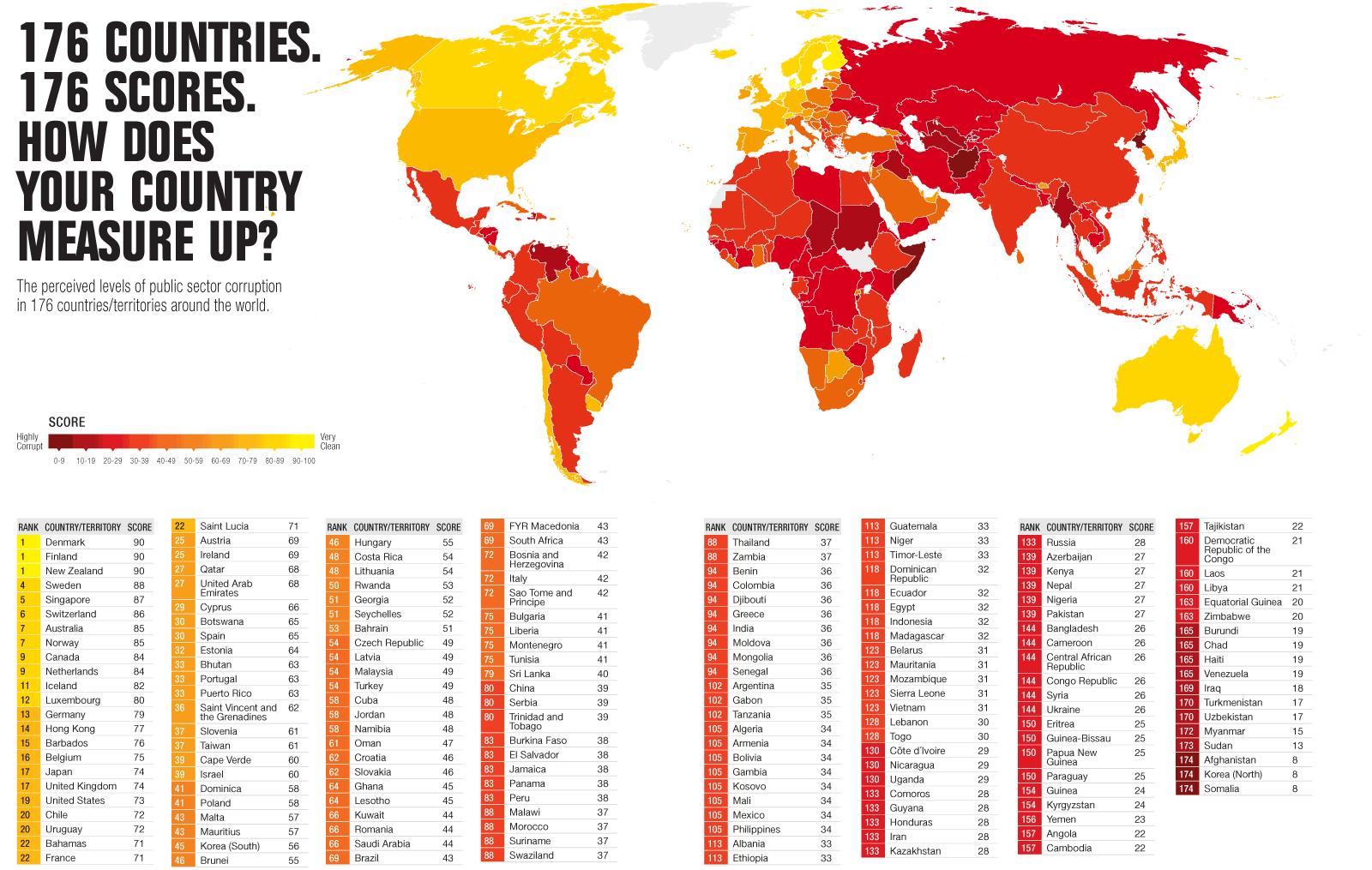 Россия и коррупция