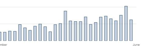 статистика shutterstock от drumcheg