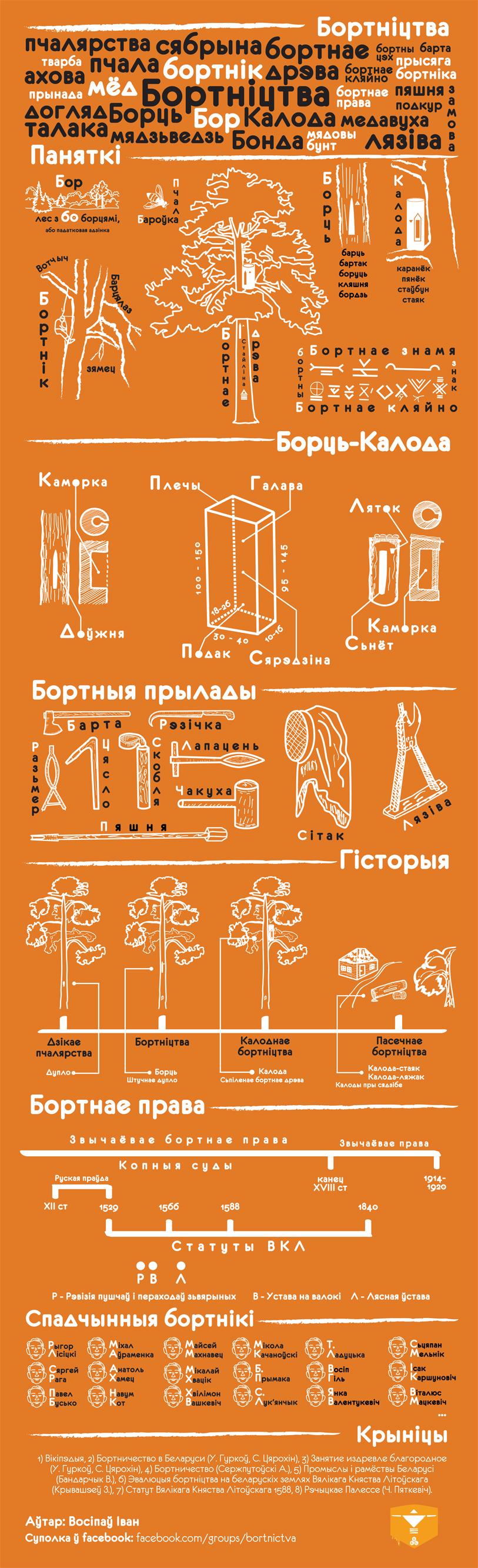 Infographics Bortnictva u Bielarusi