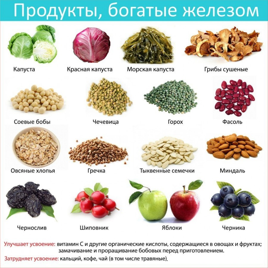 Какие продукты употреблять при анемии беременным