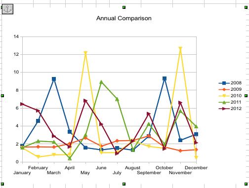 MFOG 2012 Annual Comparison