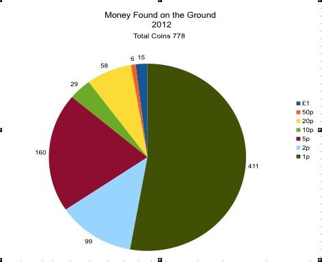 MFOG 2012 Breakdown