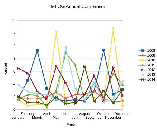 MFOG 2014 Annual Comparison