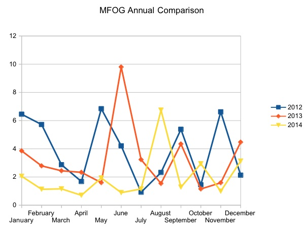 MFOG Annual Comparison 3 years