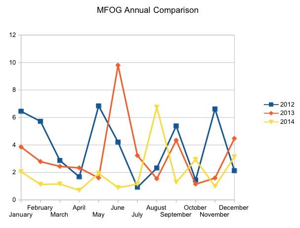 MFOG Annual Comparison 3 years