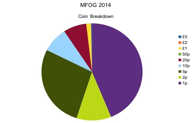MFOG 2014 Coin Breakdown