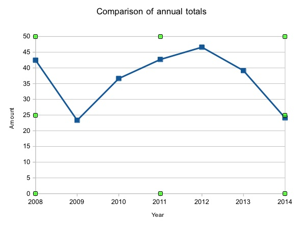 MFOG Annual Total Comparison