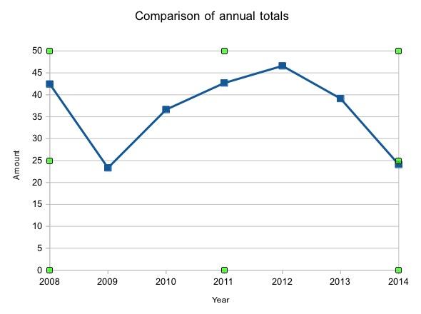 MFOG Annual Total Comparison