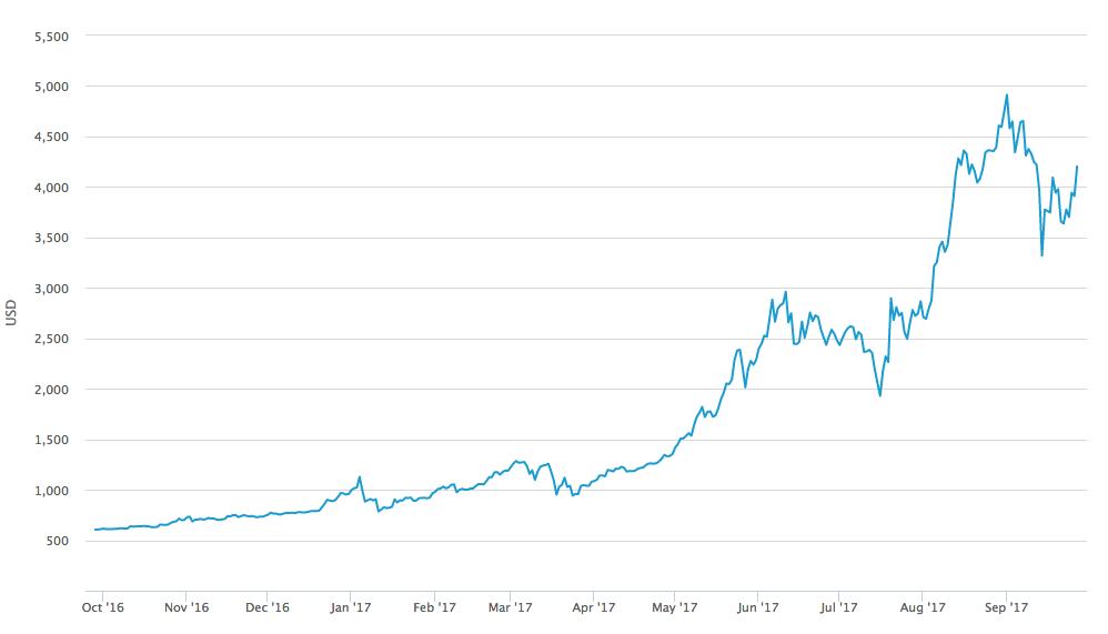 Картинки по запросу Что такое блокчейны, биткоины, майнинг и криптовалюты? А главное — зачем они нужны?
