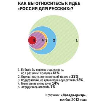 Rossija dlja russkih