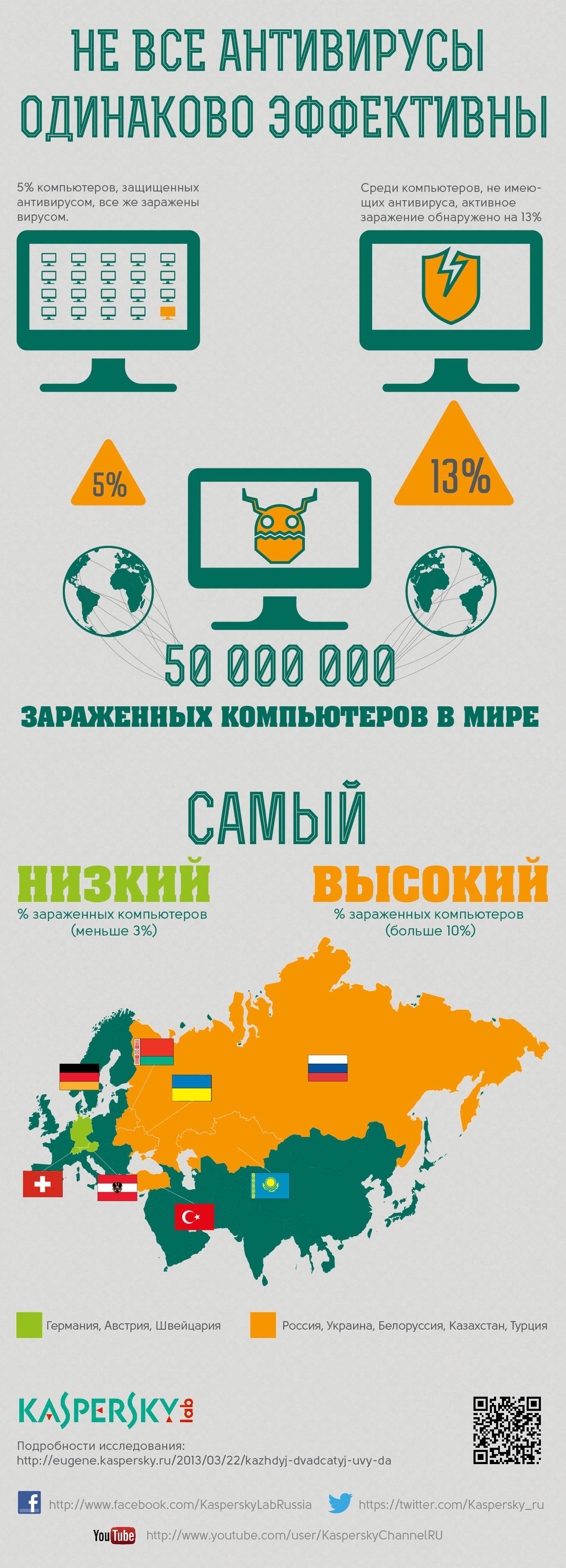 infografika-5-procentov_pc_zarazheny
