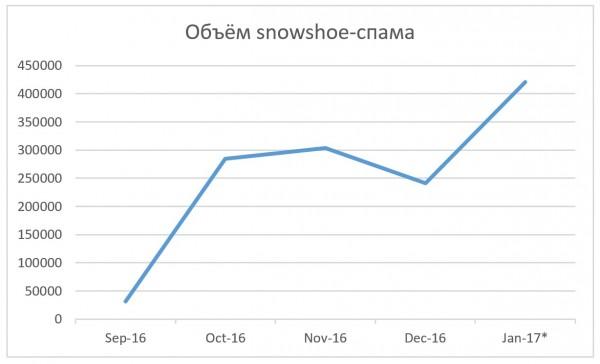 snowshoespam-1