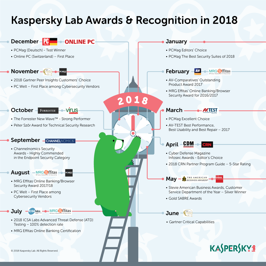 20181211_Infographic_Awards_2018
