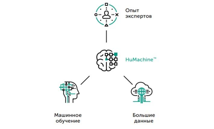 humachine_ru