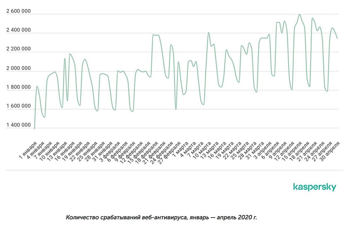Средний градус по кибер-больнице во времена биологического шухера. gra2