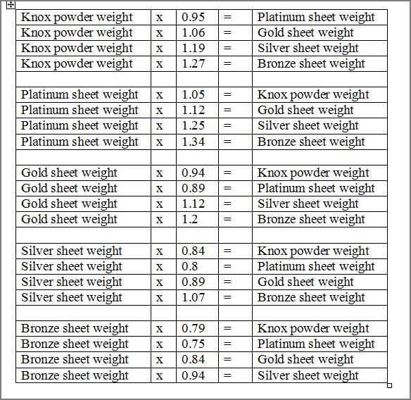 таблица пересчета желатина