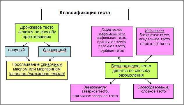 Классификация теста