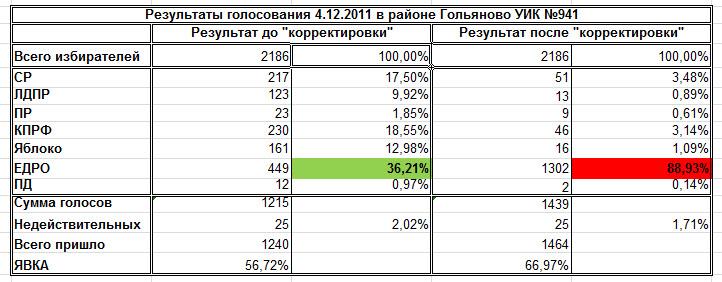 Результаты голосования после корректировки