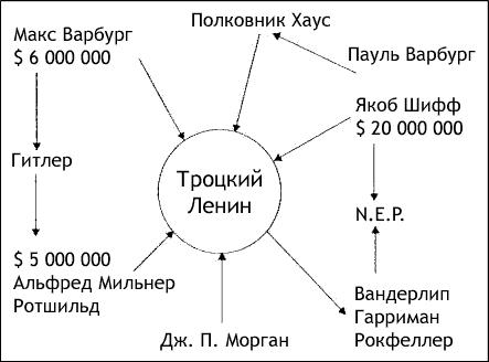 Финансирование большевицкой революции
