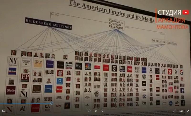 Схема тайного корпоративного мирового правительства, согласно Алексу Джонсу