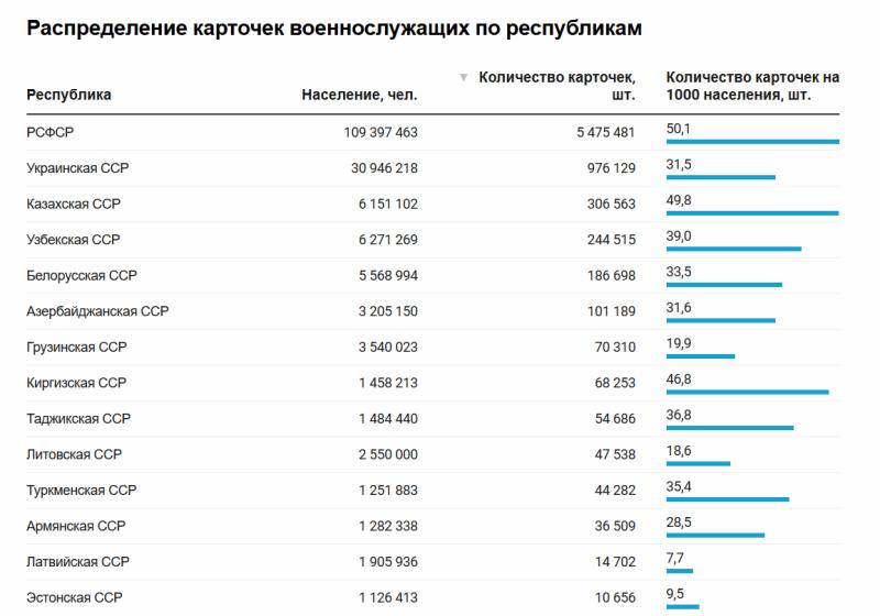 Таблица: Саша Ильин для Системный Блокъ Источник: ОБД «Мемориал» Скачать данные Создано с помощью Datawrapper