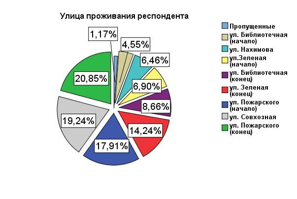 Результаты опроса по гостинице - место жительства опрошенных