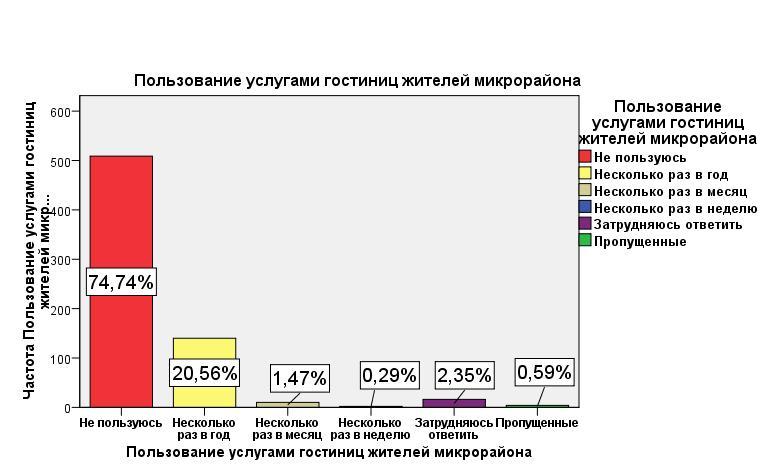 Результаты опроса по гостинице - пользование гостиницами